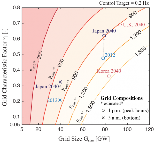 (Presentation) 動的シミュレーションによる核融合炉の電力網導入限界の定量的評価
