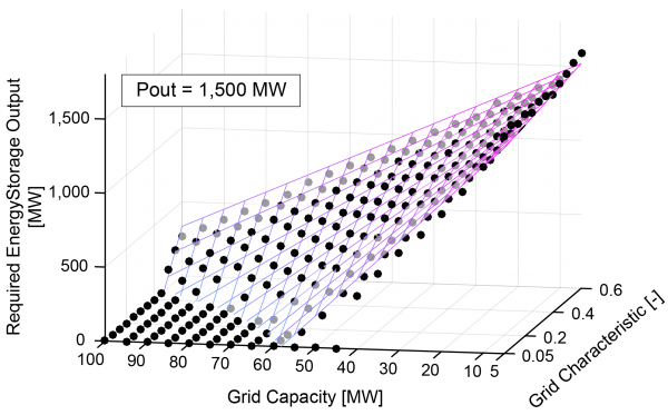 (Presentation) Life Cycle Cost Analysis of Fusion Power Plant Installation Scenarios to Deregulated Electricity Market