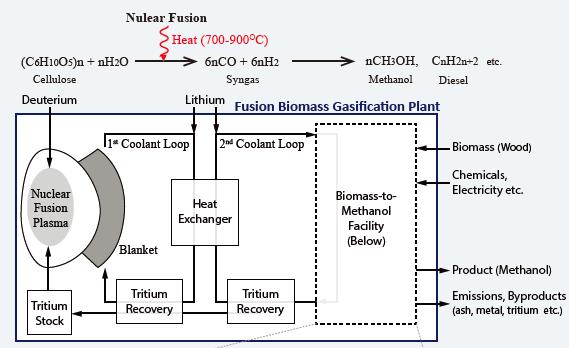 (Presentation) 核融合バイオマス燃料化プラントのライフサイクルアセスメントによる環境影響評価