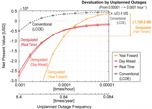 (Paper) Economic Performance of Fusion Power Plant on Deregulated Electricity Markets