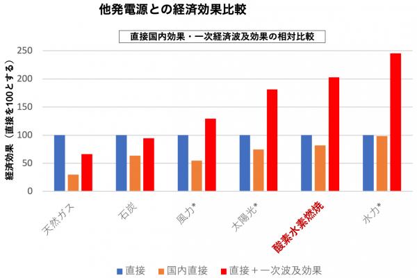 (Presentation) 経済的価値を考慮したエネルギー自給率の評価指標の算出