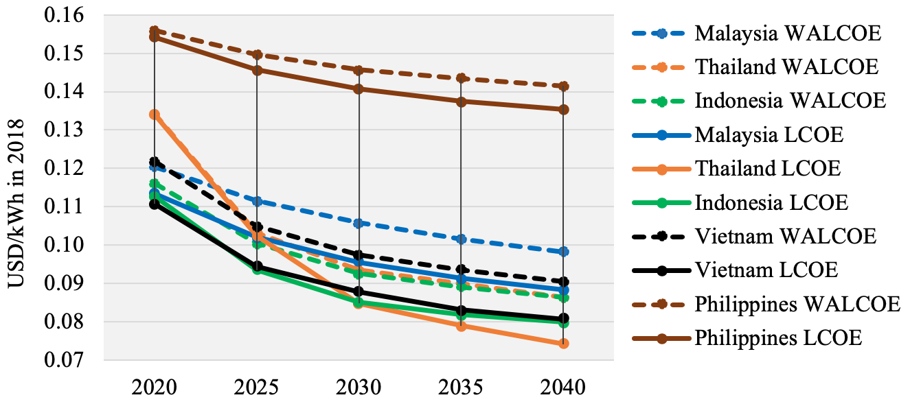 (Paper) LCOE Analysis for Grid-Connected PV Systems of Utility Scale Across Selected ASEAN Countries