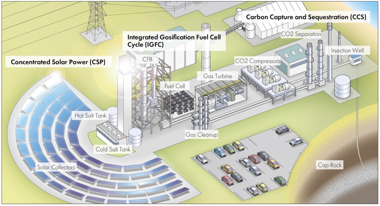 (Presentation) CO2 Removal using the Sun and Forest: An Environmental Life Cycle Assessment of a Solar & Biomass Hybrid Carbon Capture and Sequestration Plant