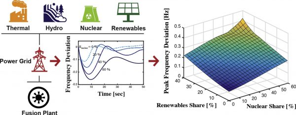 (Paper) Limitation of fusion power plant installation on future power grids under the effect of renewable and nuclear power sources