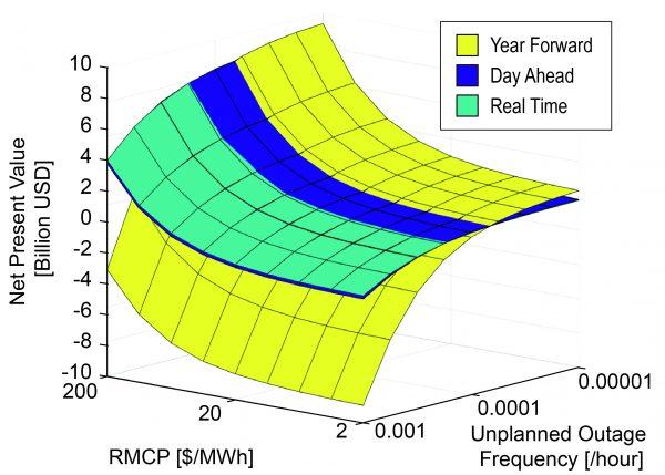 (Presentation) Economic Performance of Fusion Power Plant on Future Deregulated Electricity Market