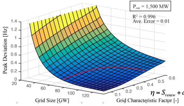 (Presentation) 核融合炉の電力網への導入限界の評価を目的とした電力網安定性ダイアグラムとその応用による導入戦略の考察