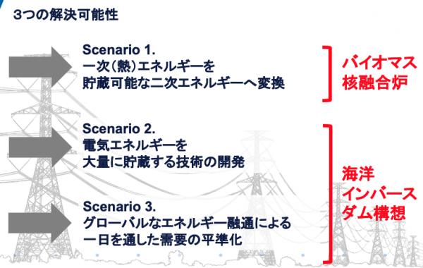 (Presentation) ゼロエミッションを目指した「核融合炉 + 海洋インバースダム」構想