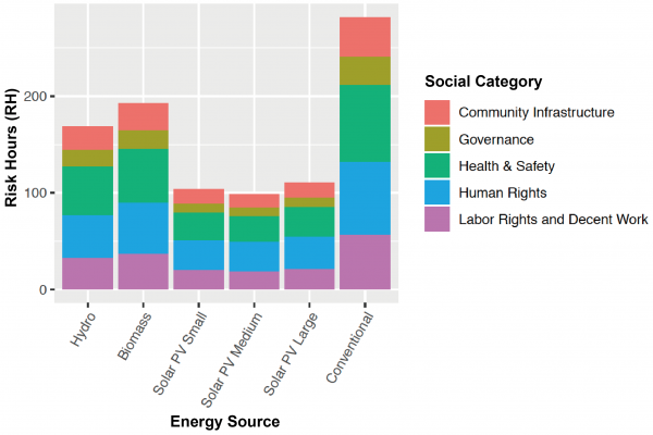 (Paper) Are Renewables as Friendly to Humans as to the Environment?: A Social Life Cycle Assessment of Renewable Electricity