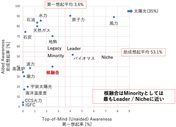 (Presentation) Top-Of-Mind Awareness (TOMA)法による国内核融合認知度分析