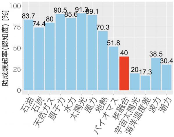 (Paper)「核融合」の国内認知度・イメージ分析